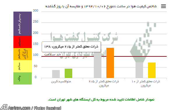 شاخص آلودگی هوای امروز تهران